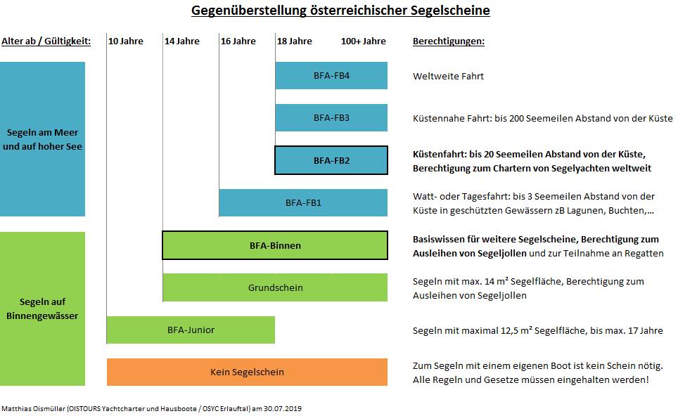 Gegenüberstellung und Vergleich österreichischer Segelscheine FB2 vs A-Schein BFA-FB2 vs BFA-Binnen